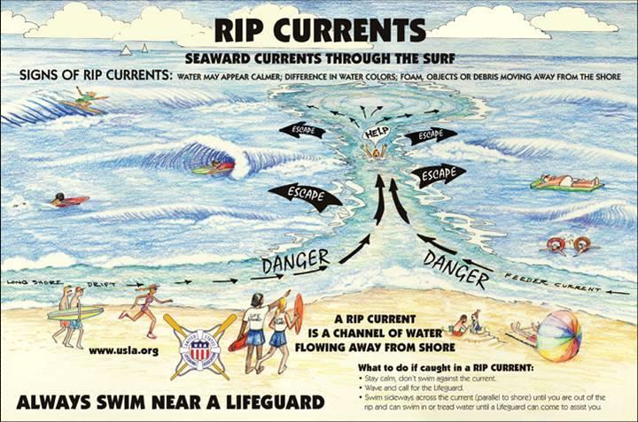 Рип каррент-отбойное течение