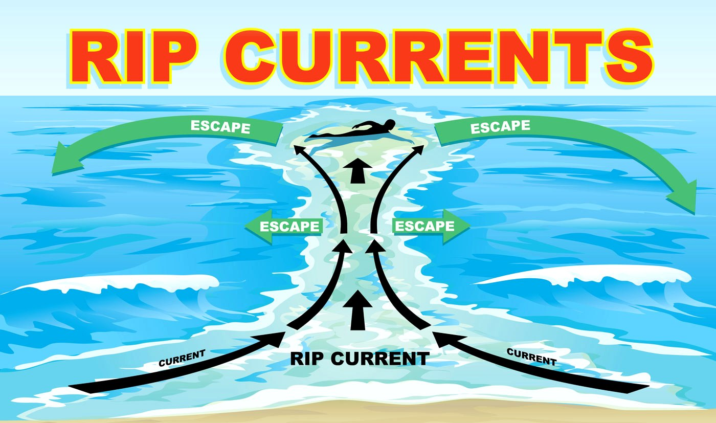 Рип каррент-как спастись