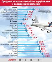 средний возраст самолетов